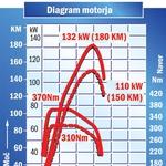 Primerjava diagramov navora in moči  s prejšnjim motorjem
