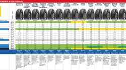 AKTUALNO: AMZS-jev test letnih gum