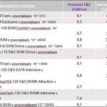 Objavljeni rezultati meritev porabe in izpustov v realnem prometu (foto: Citroën)