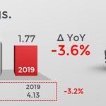 Prodaja novih dizlov še naprej pada (foto: Jato Dynamics)