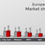Evropski avtomobilski trg navkljub pričakovanjem z rahlo rastjo v maju. (foto: Jato Dynamics)