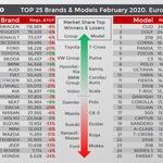 Renault Clio je postal številka ena v Evropi! (foto: Jato Dynamics)
