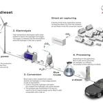 Sintetična ali e-goriva - Vmesna stopnja ali dolgoročna rešitev za naš planet? (foto: Audi)