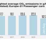 Povprečni izpusti CO2 v Evropi upadajo, a ne po zaslugi Slovenije (foto: Jato Dynamics)