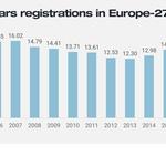 Prodaja novih vozil v Evropi v letu 2020 - takšna je končna statistika (foto: Jato Dynamics)