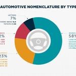 Besedna imena so pri avtomobilskih proizvajalcih v Evropi najpogosteje uporabljena. Sledijo jim alfanumerične oznake, številke oznake in pa kratice, s katerimi je poimenovanih le sedem odstotkov vseh modelov. (foto: Vanarama)