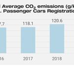 Jato Dynamics: izpusti CO2 pri novih avtomobilih lani močno upadli, a ne dovolj. Tu je razlog (foto: Jato Dynamics)