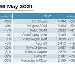 Prodaja novih vozil znova milijonska, prevladuje Volkswagen (foto: JATO Dynamics)